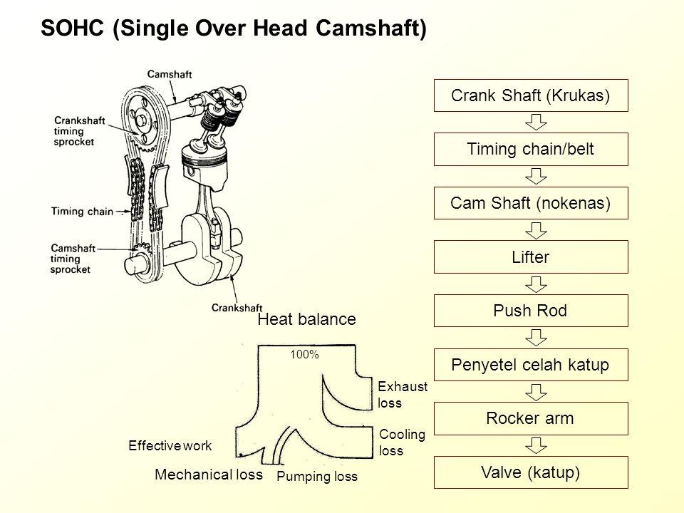 SOHC (Single Over Head Camshaft)