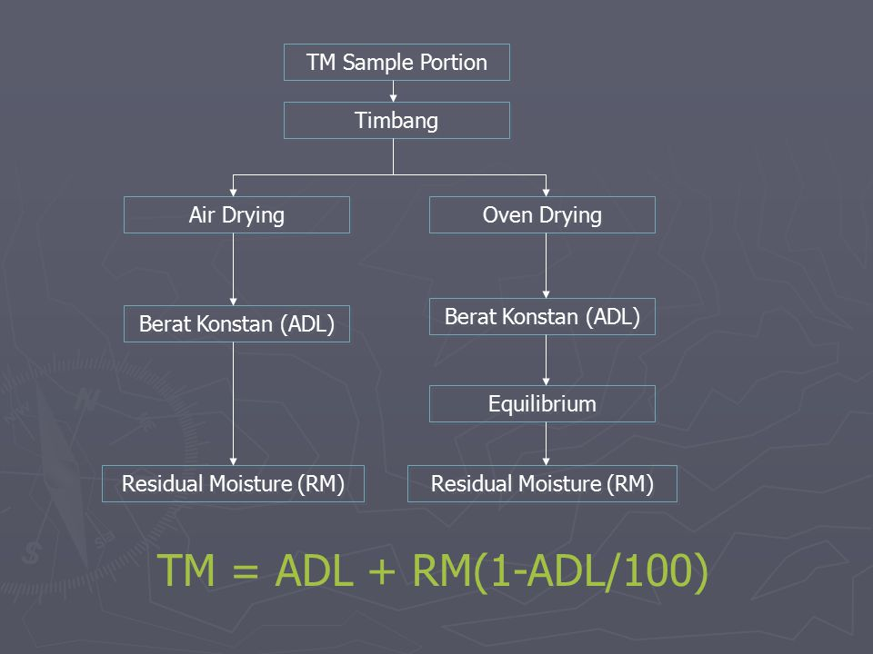 TM = ADL + RM(1-ADL/100) TM Sample Portion Timbang Air Drying