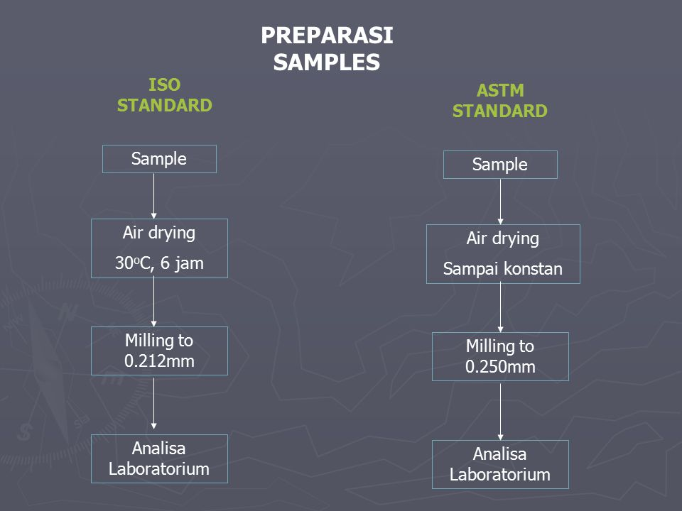 PREPARASI SAMPLES ISO STANDARD ASTM STANDARD Sample Sample Air drying