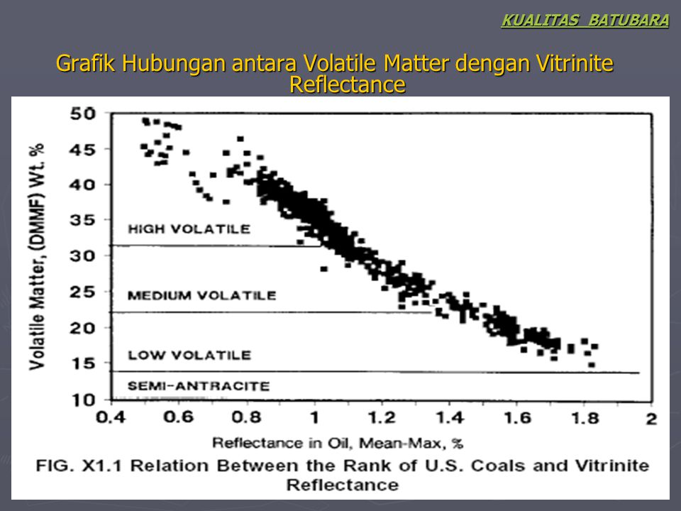 Grafik Hubungan antara Volatile Matter dengan Vitrinite Reflectance