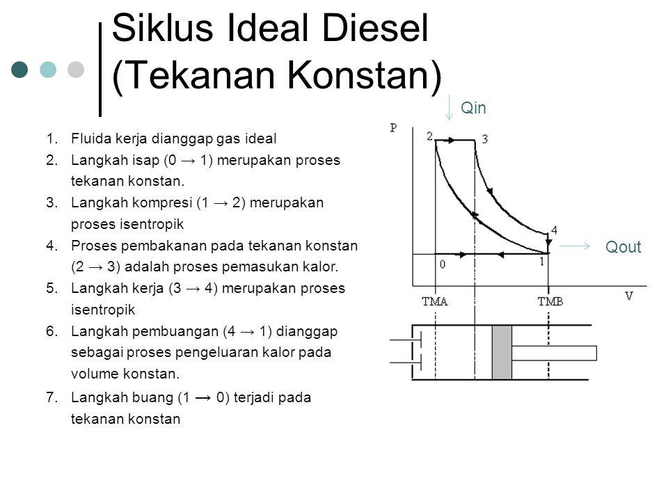 Siklus Ideal Diesel (Tekanan Konstan)