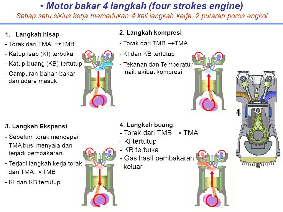 Motor bakar 4 langkah (four strokes engine) Setiap satu siklus kerja memerlukan 4 kali langkah kerja, 2 putaran poros engkol