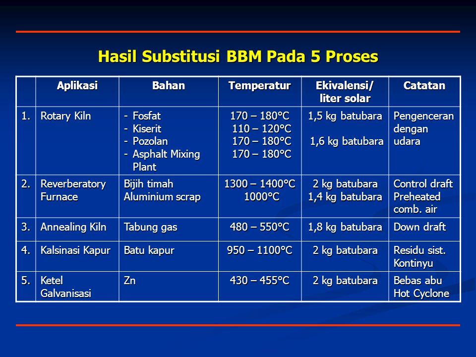 Hasil Substitusi BBM Pada 5 Proses Ekivalensi/ liter solar