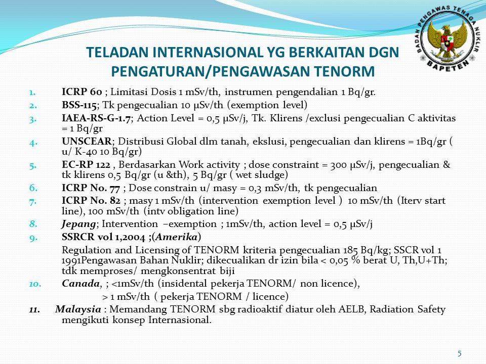 TELADAN INTERNASIONAL YG BERKAITAN DGN PENGATURAN/PENGAWASAN TENORM