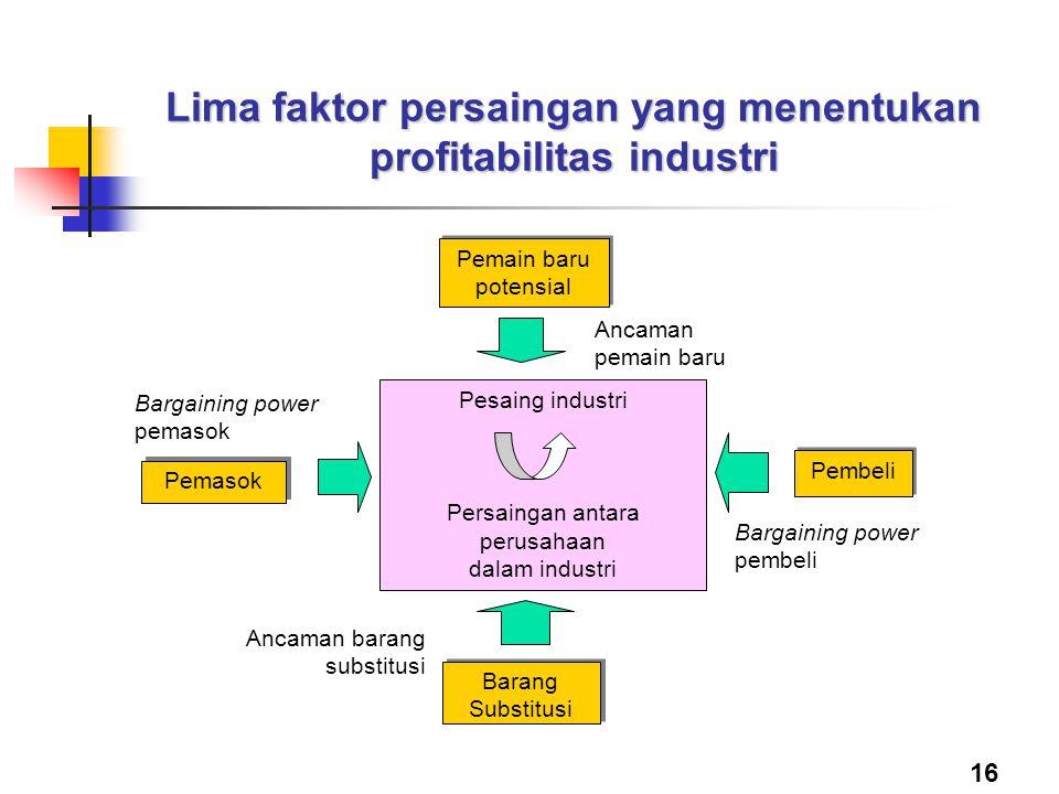 Lima faktor persaingan yang menentukan profitabilitas industri