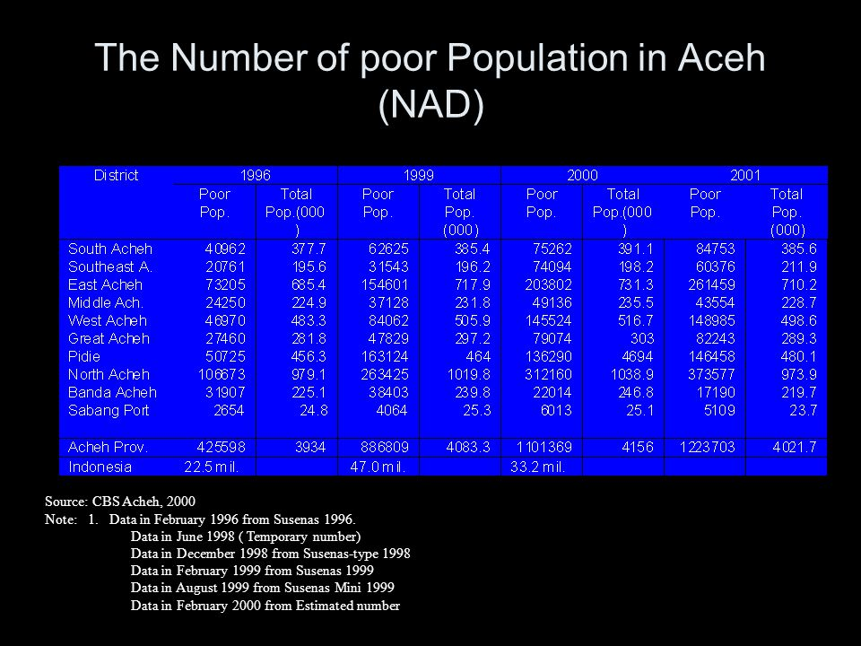 The Number of poor Population in Aceh (NAD)