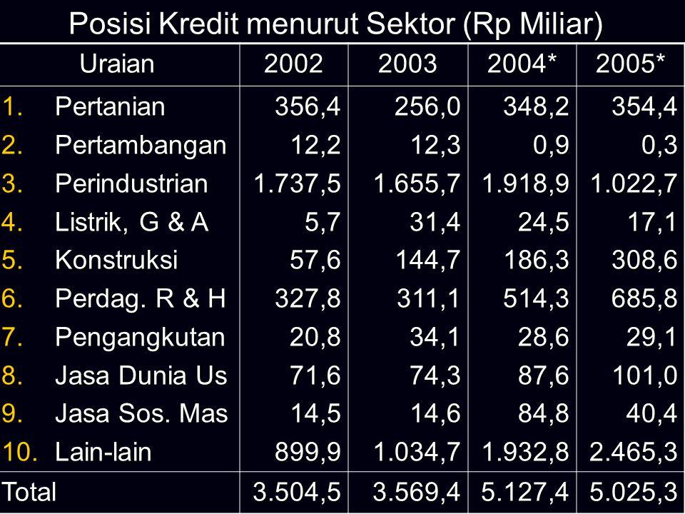Posisi Kredit menurut Sektor (Rp Miliar)