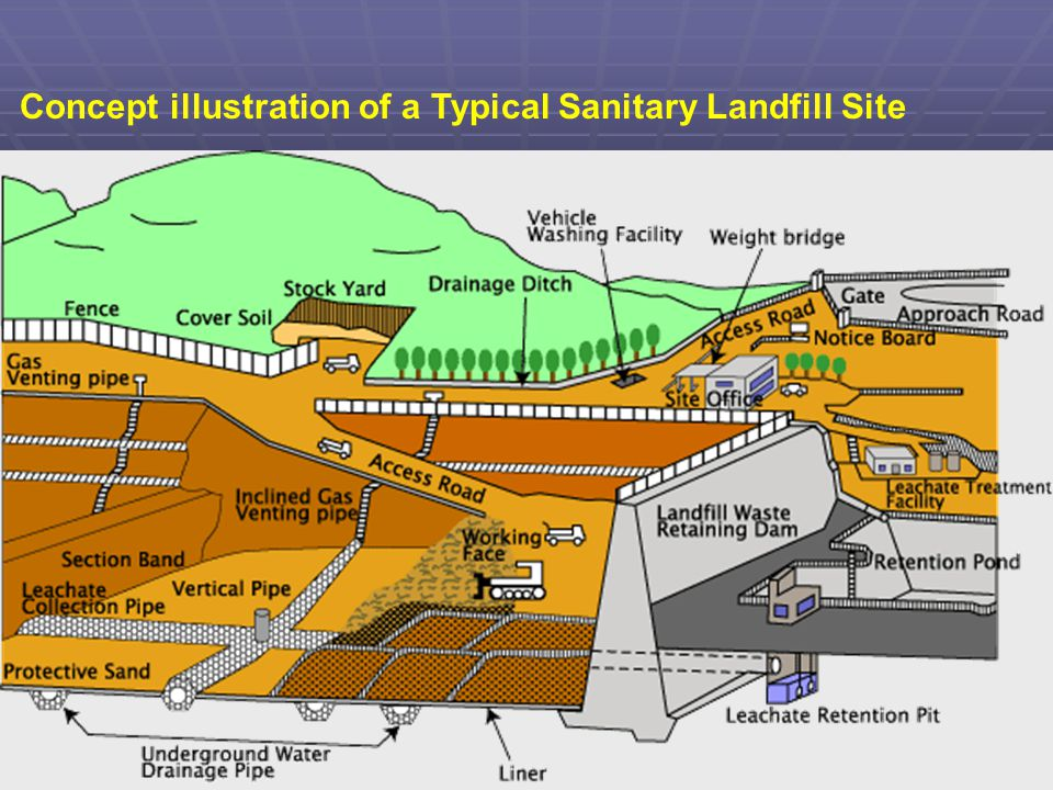 Concept illustration of a Typical Sanitary Landfill Site