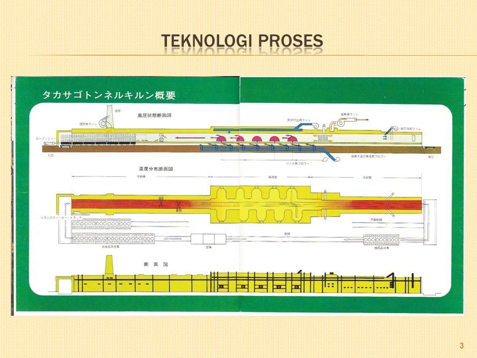 Teknologi proses