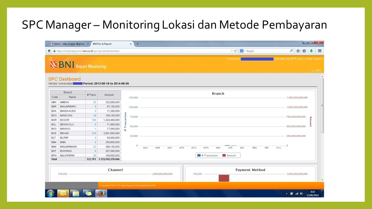 SPC Manager – Monitoring Lokasi dan Metode Pembayaran