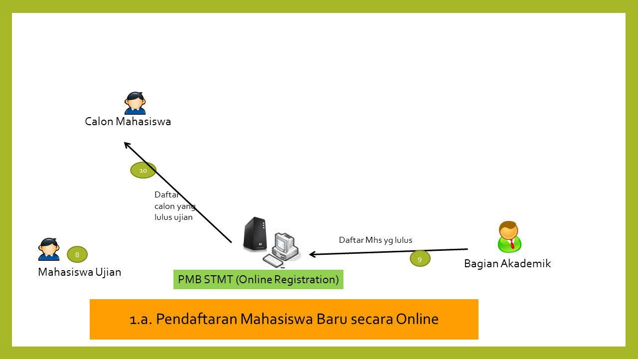 1.a. Pendaftaran Mahasiswa Baru secara Online