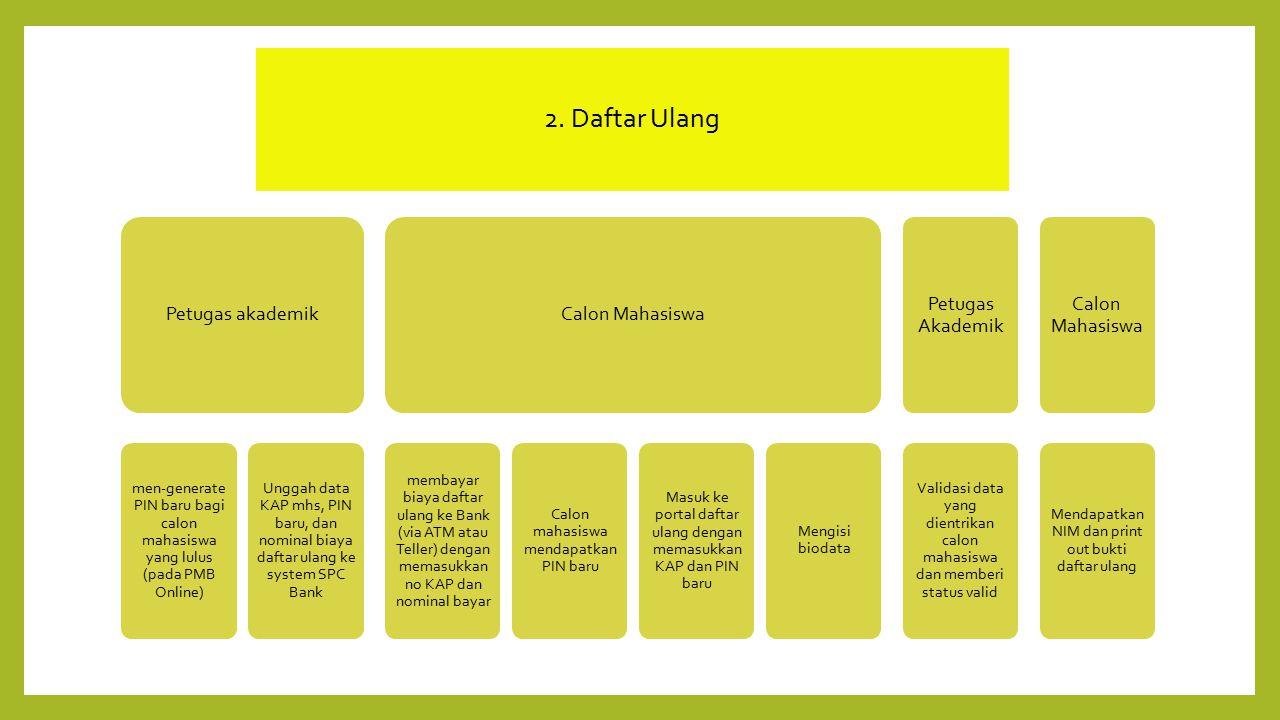 2. Daftar Ulang Petugas akademik Calon Mahasiswa Petugas Akademik