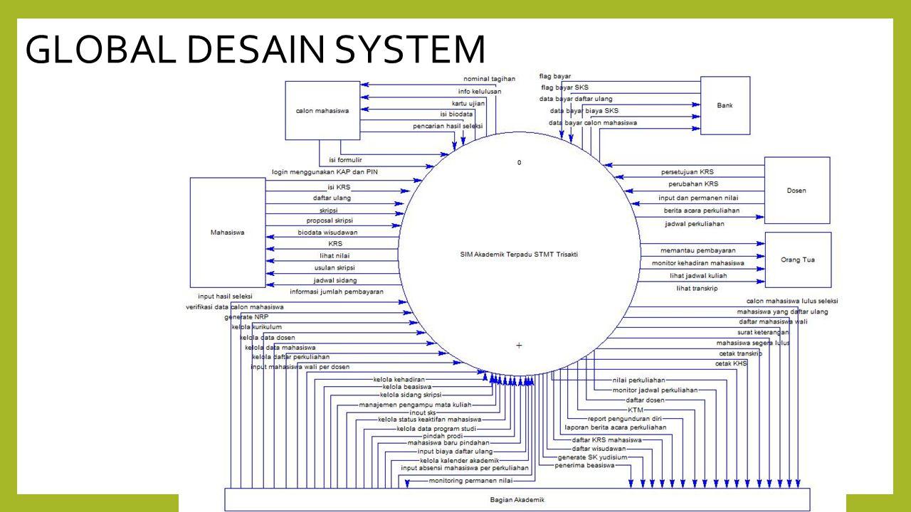 GLOBAL DESAIN SYSTEM