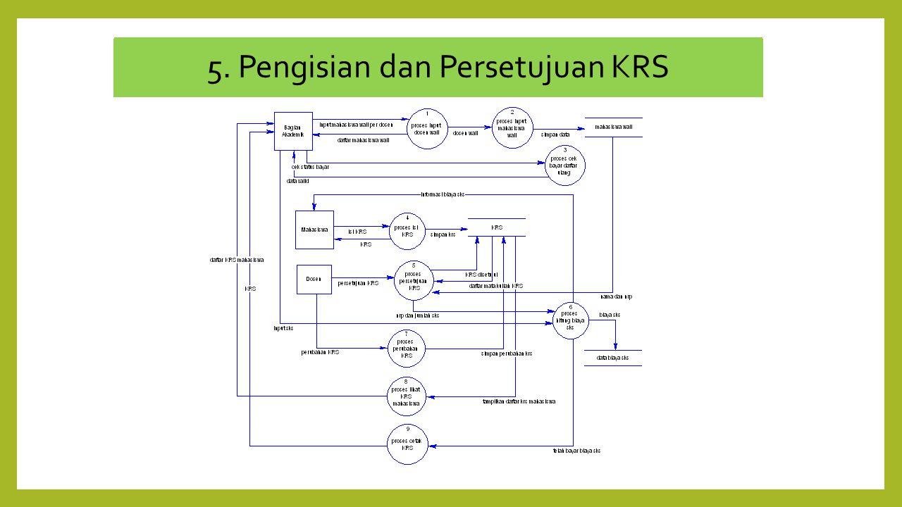 5. Pengisian dan Persetujuan KRS