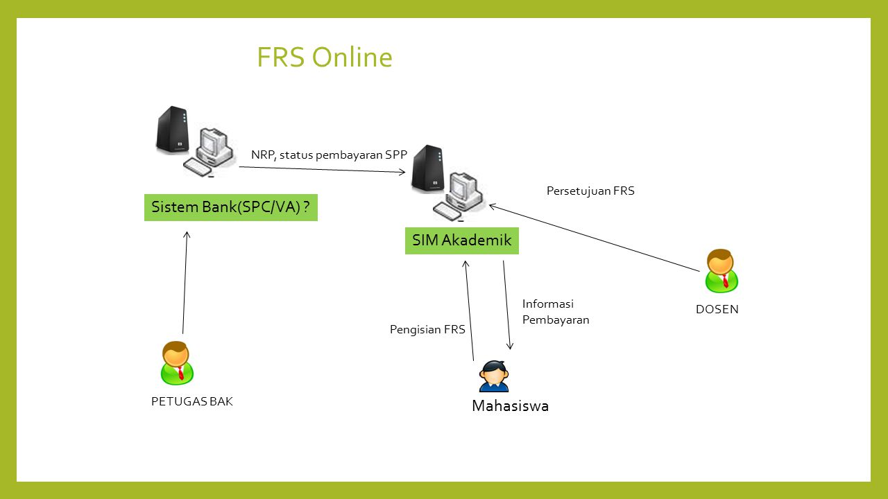 FRS Online Sistem Bank(SPC/VA) SIM Akademik Mahasiswa