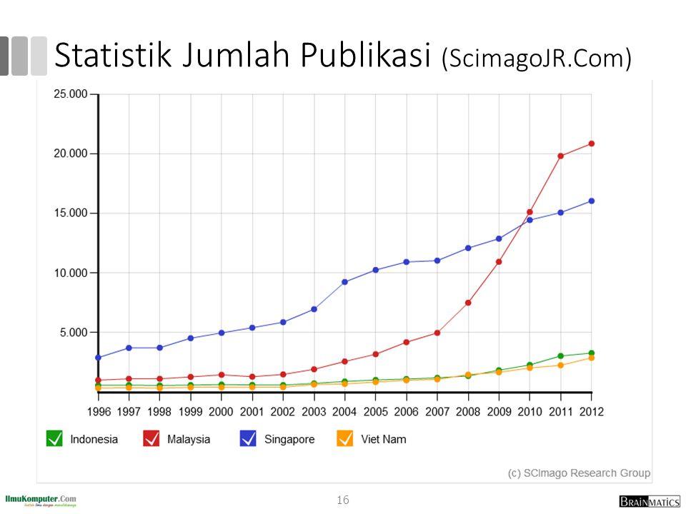 Statistik Jumlah Publikasi (ScimagoJR.Com)