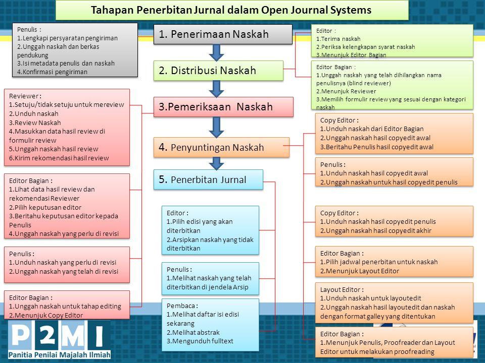 Tahapan Penerbitan Jurnal dalam Open Journal Systems