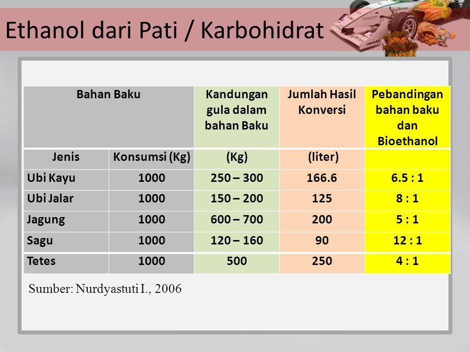 Ethanol dari Pati / Karbohidrat