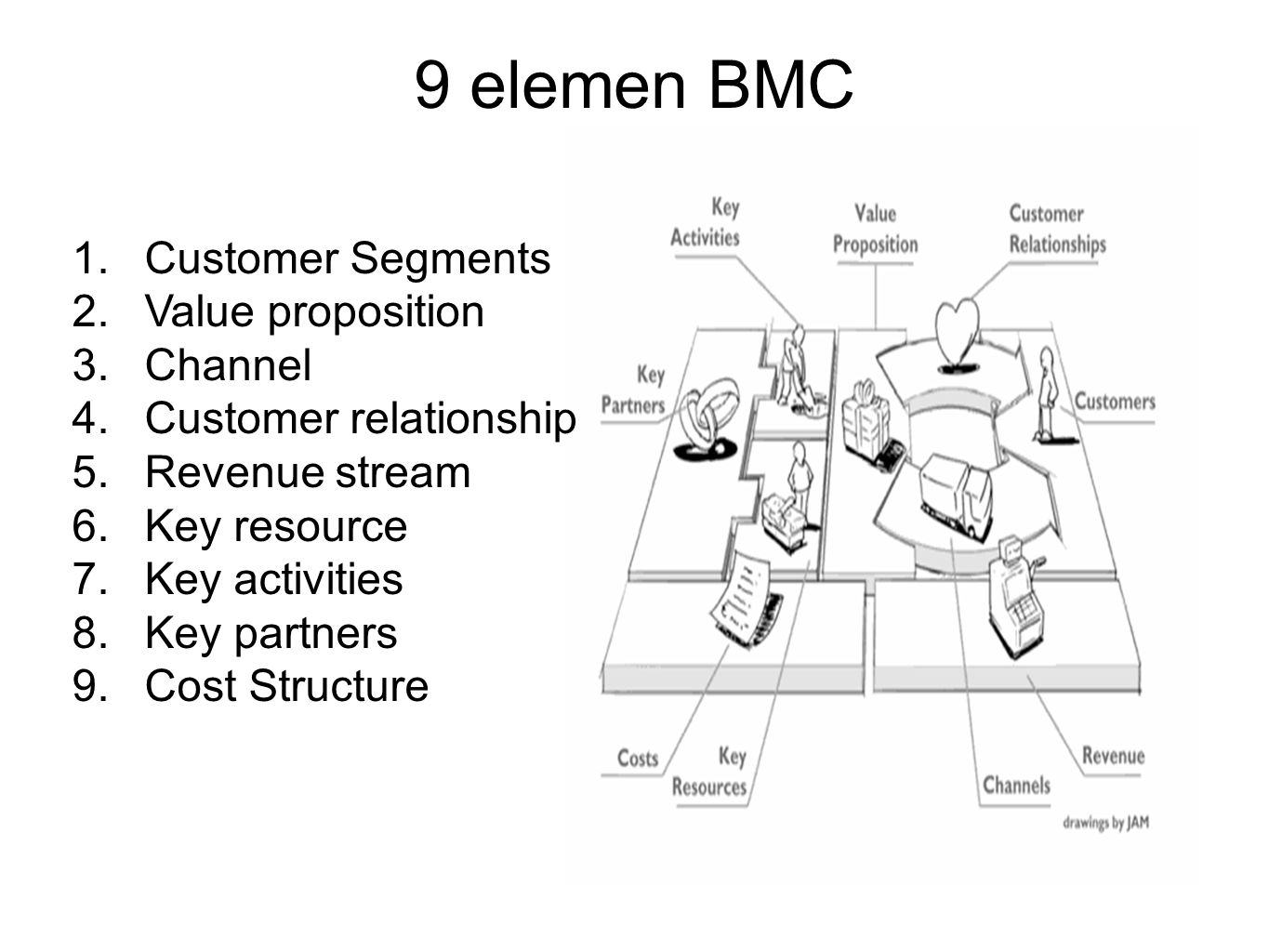 9 elemen BMC Customer Segments Value proposition Channel