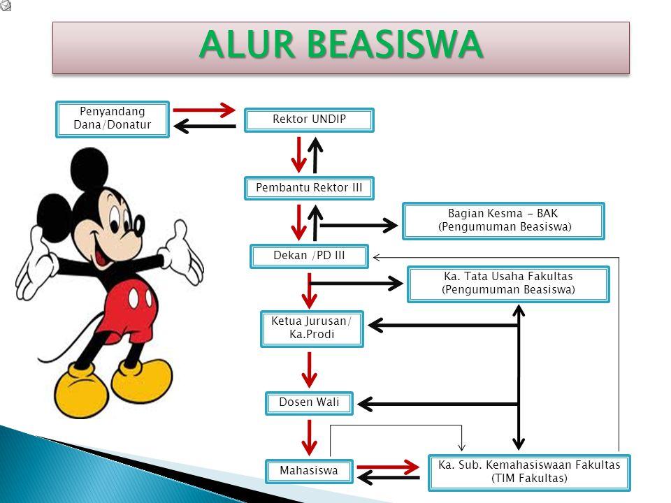 ALUR BEASISWA Penyandang Dana/Donatur Rektor UNDIP Pembantu Rektor III
