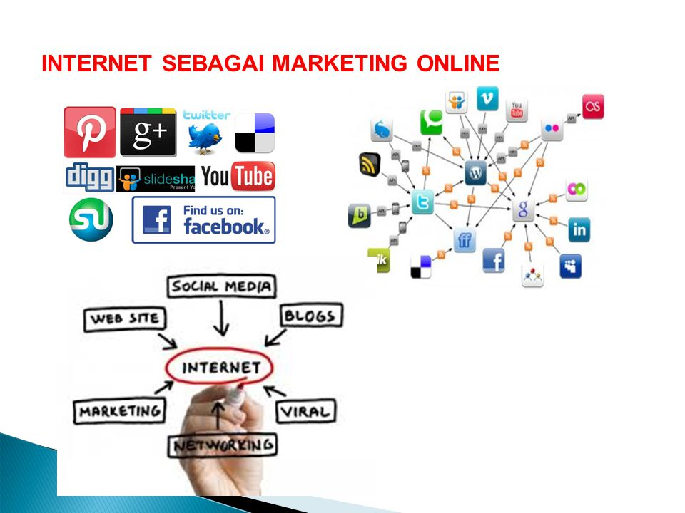 INTERNET SEBAGAI MARKETING ONLINE