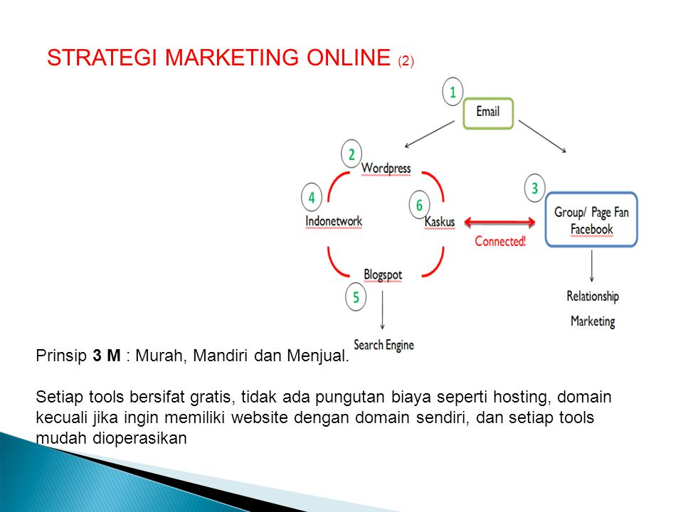 STRATEGI MARKETING ONLINE (2)