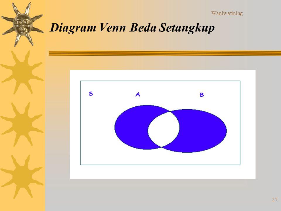 Diagram Venn Beda Setangkup