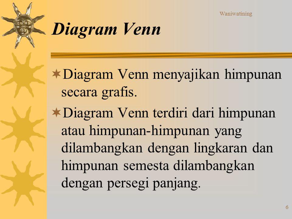 Diagram Venn Diagram Venn menyajikan himpunan secara grafis.