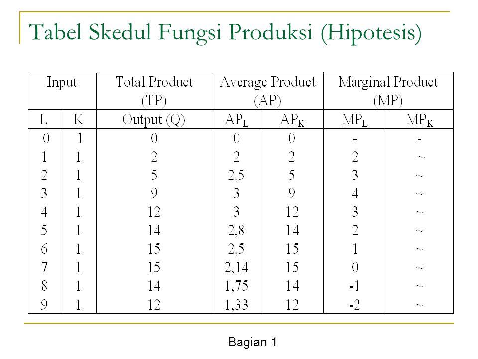 Tabel Skedul Fungsi Produksi (Hipotesis)