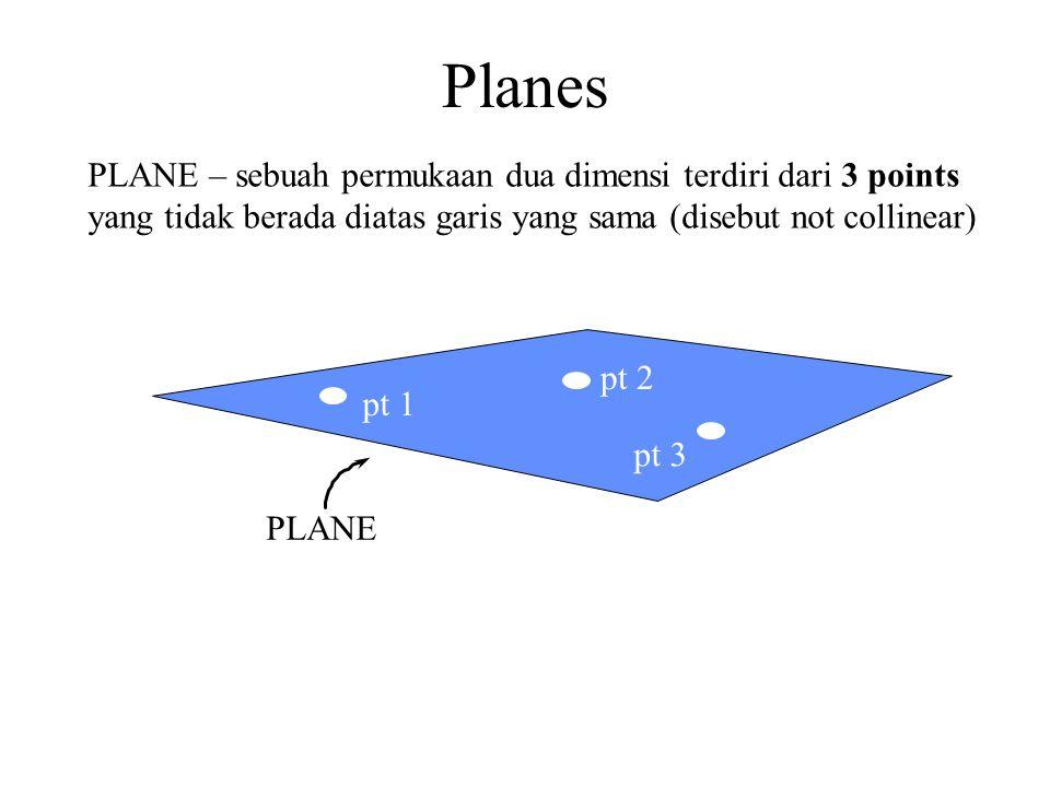 Planes PLANE – sebuah permukaan dua dimensi terdiri dari 3 points