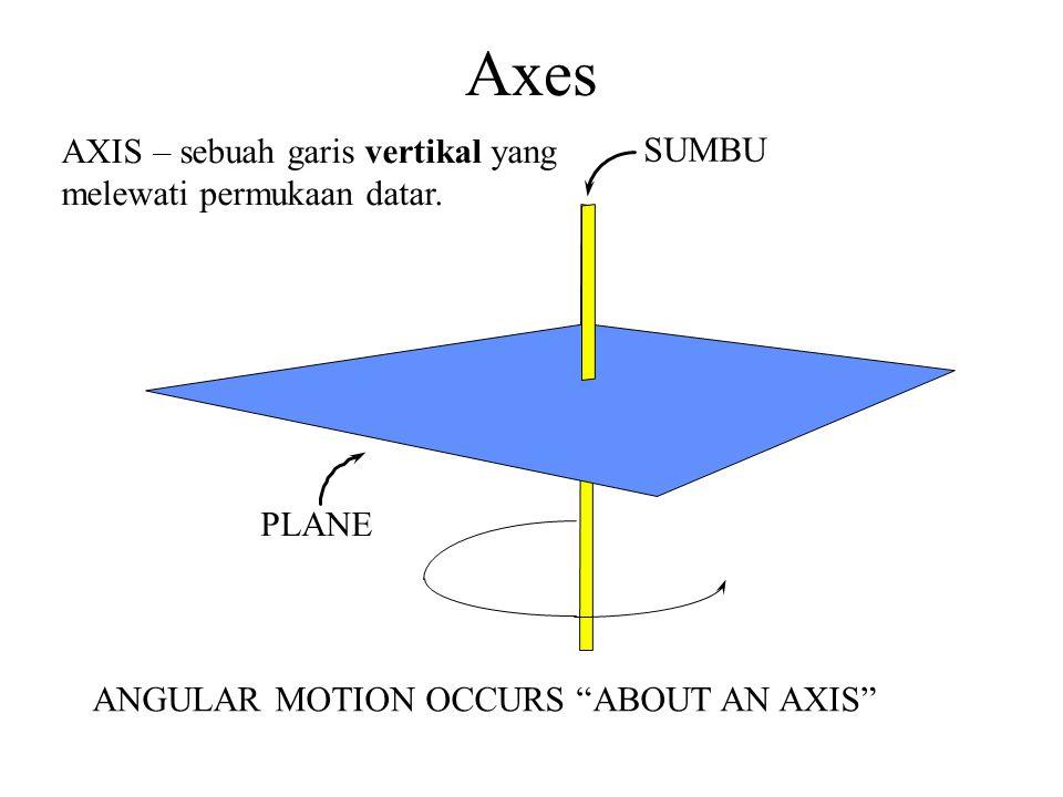 Axes AXIS – sebuah garis vertikal yang SUMBU melewati permukaan datar.