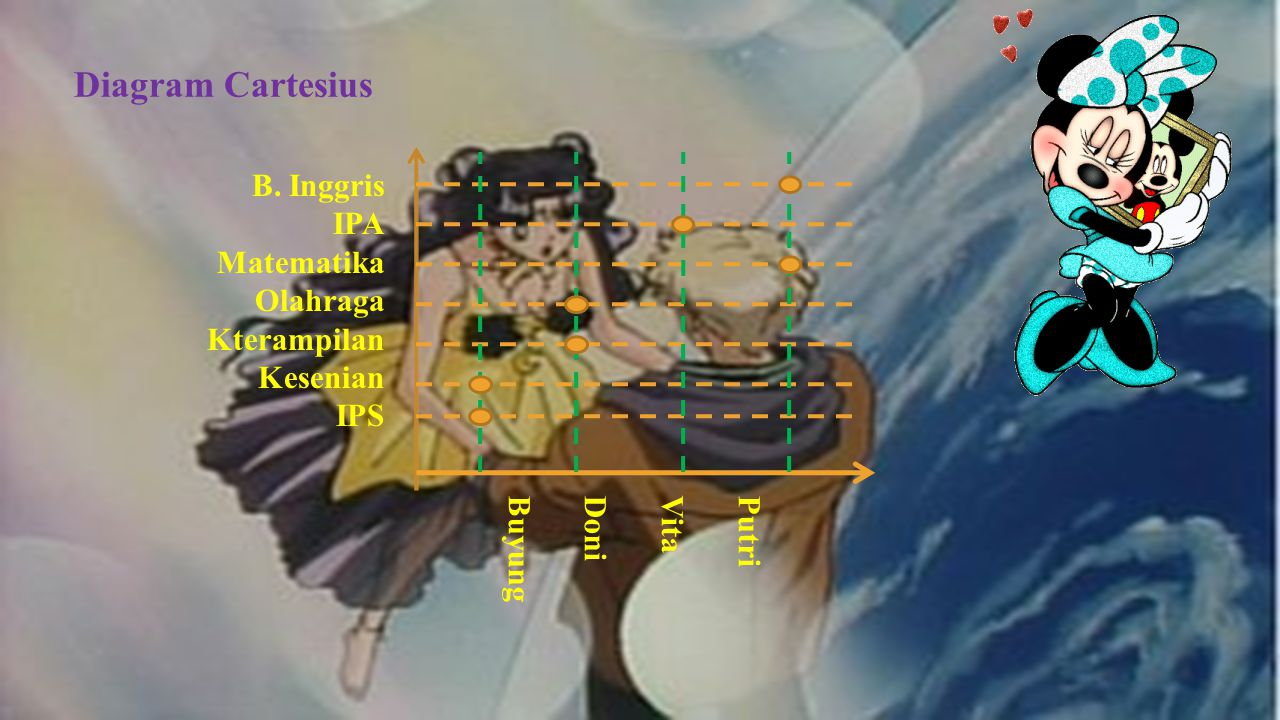 Diagram Cartesius B. Inggris IPA Matematika Olahraga Kterampilan