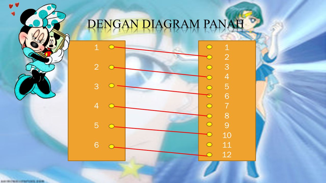 Dengan diagram panah 1 2 3 4 5 6 1 2 3 4 5 6 7 8 9 10 11 12