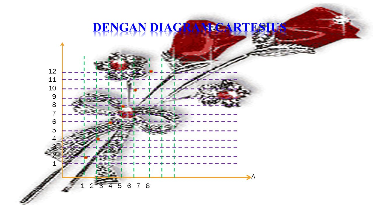 Dengan diagram cartesius