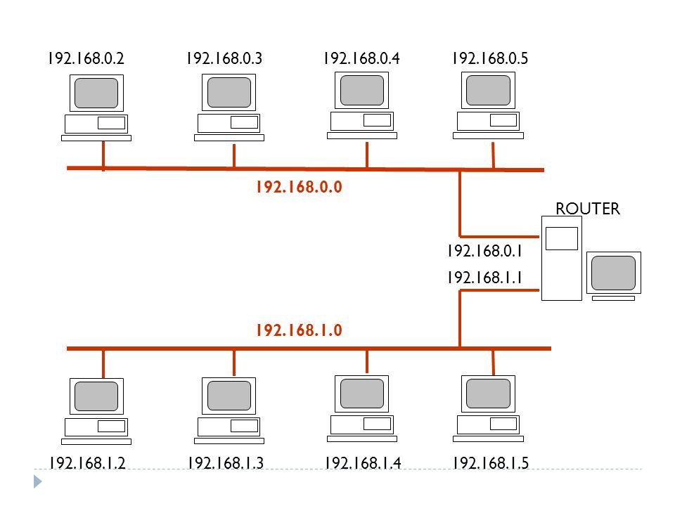 192.168.0.2 192.168.0.3. 192.168.0.4. 192.168.0.5. 192.168.0.0. ROUTER. 192.168.0.1. 192.168.1.1.