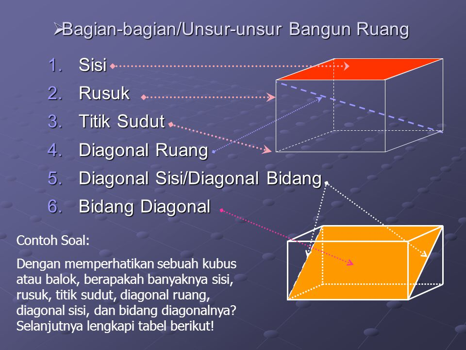 Bagian-bagian/Unsur-unsur Bangun Ruang