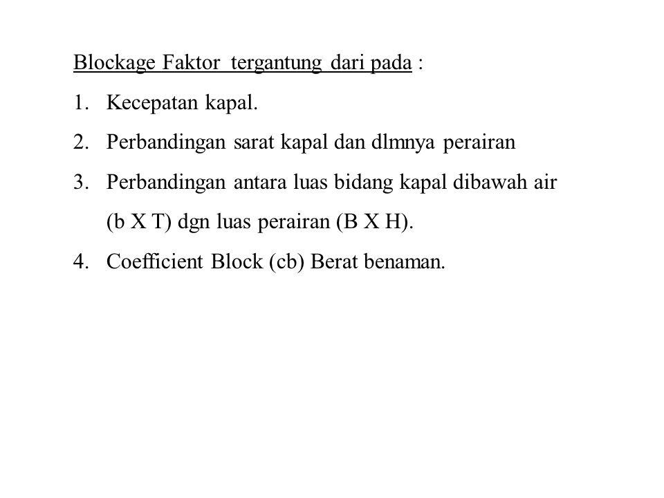 Blockage Faktor tergantung dari pada :