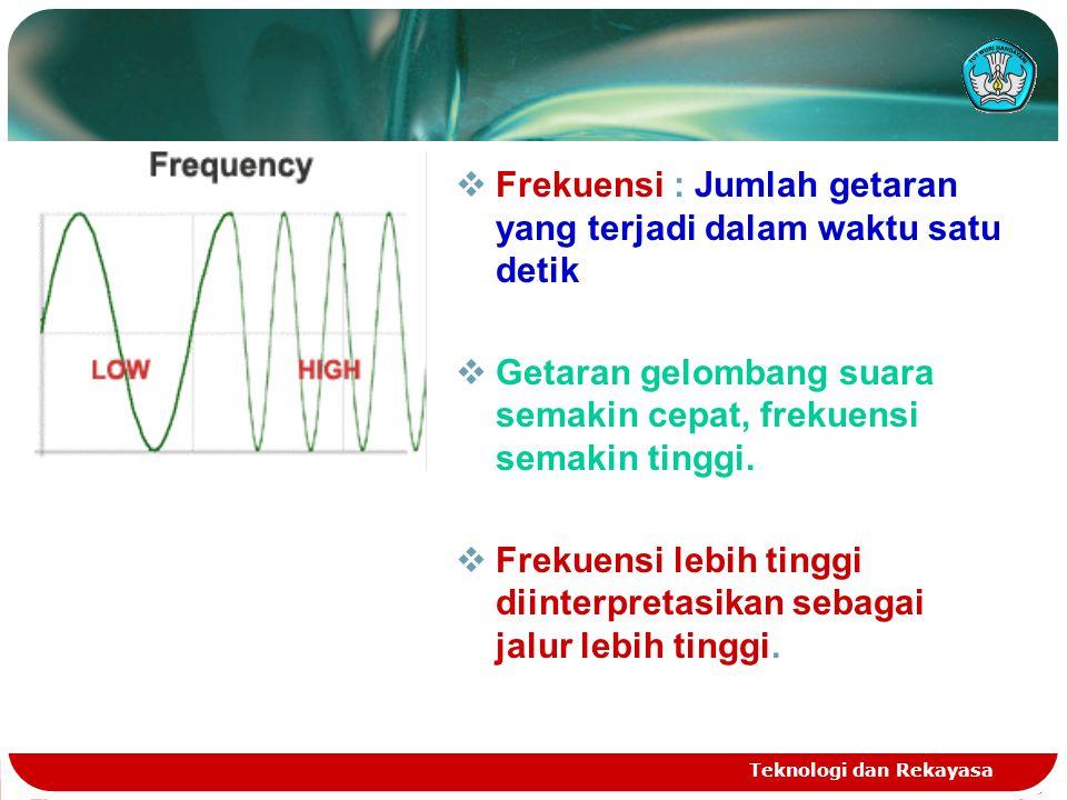 Frekuensi : Jumlah getaran yang terjadi dalam waktu satu detik