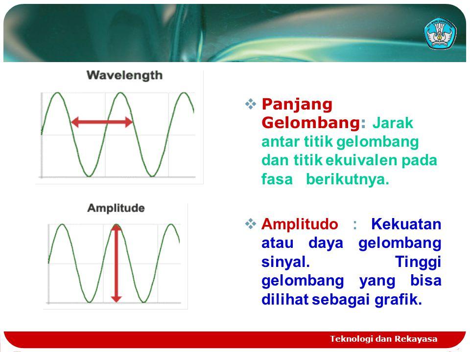 Panjang Gelombang: Jarak antar titik gelombang dan titik ekuivalen pada fasa berikutnya.