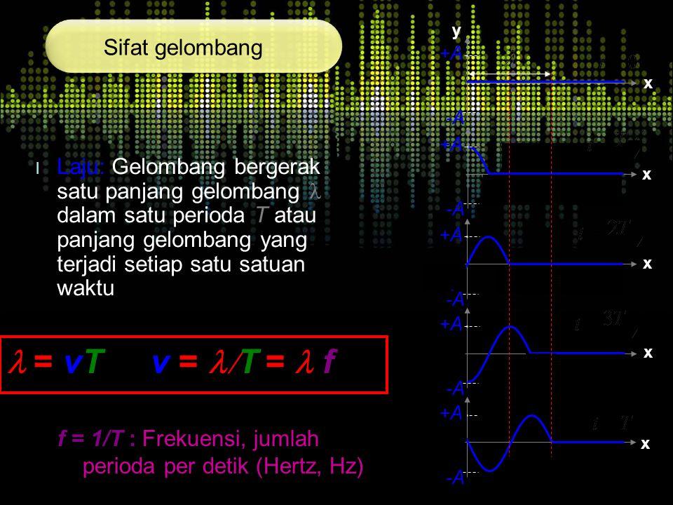 l = vT v = l/T = l f Sifat gelombang