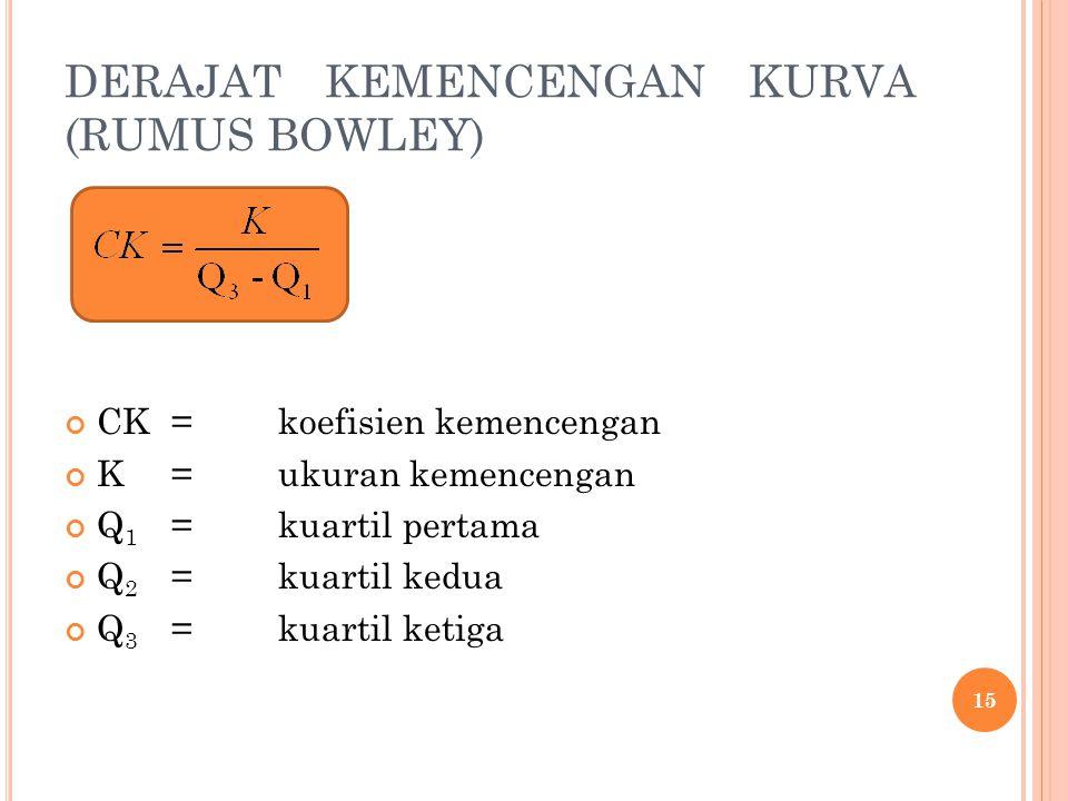 DERAJAT KEMENCENGAN KURVA (RUMUS BOWLEY)
