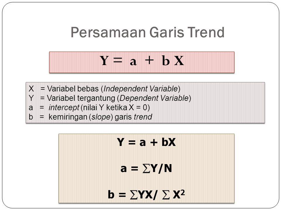 Persamaan Garis Trend Y = a + b X Y = a + bX a = Y/N b = YX/  X2