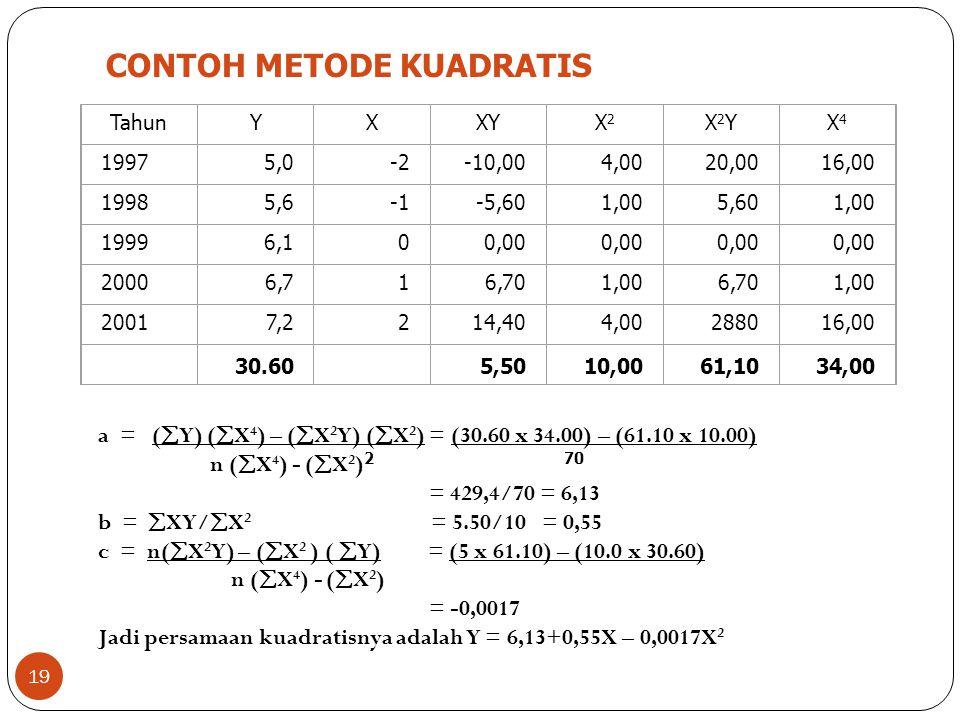 CONTOH METODE KUADRATIS