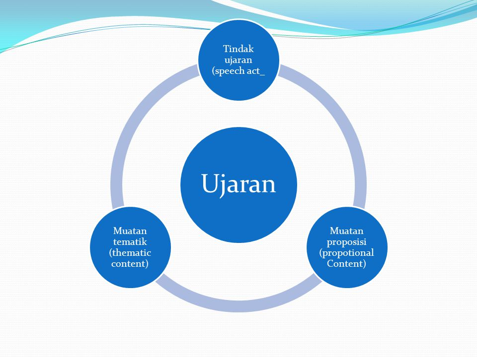 Ujaran Tindak ujaran (speech act_