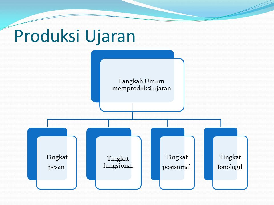 Langkah Umum memproduksi ujaran