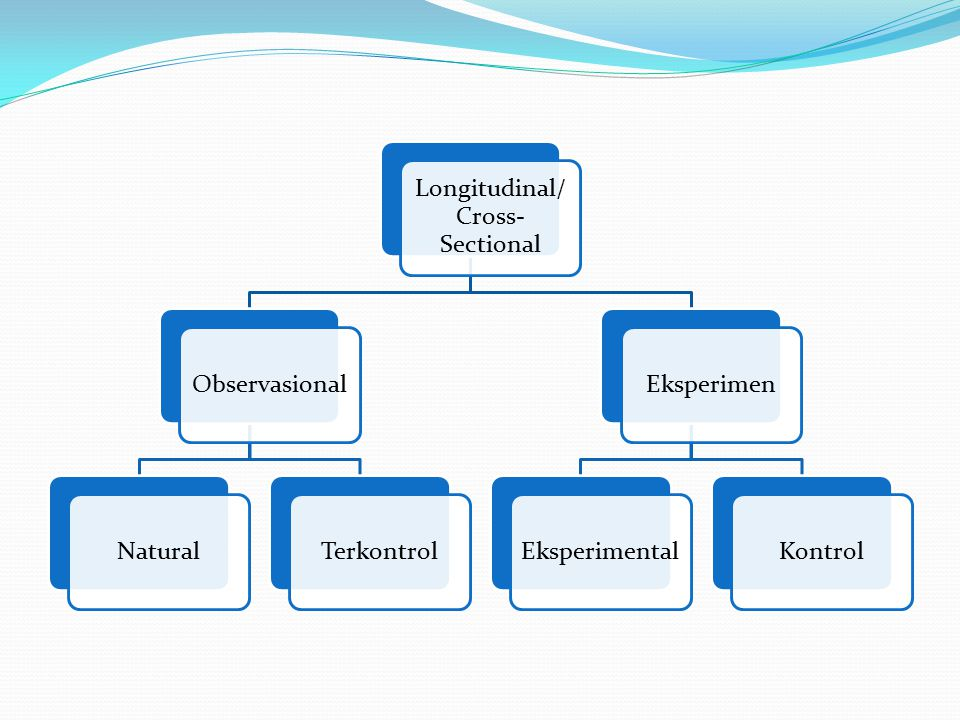 Longitudinal/ Cross-Sectional
