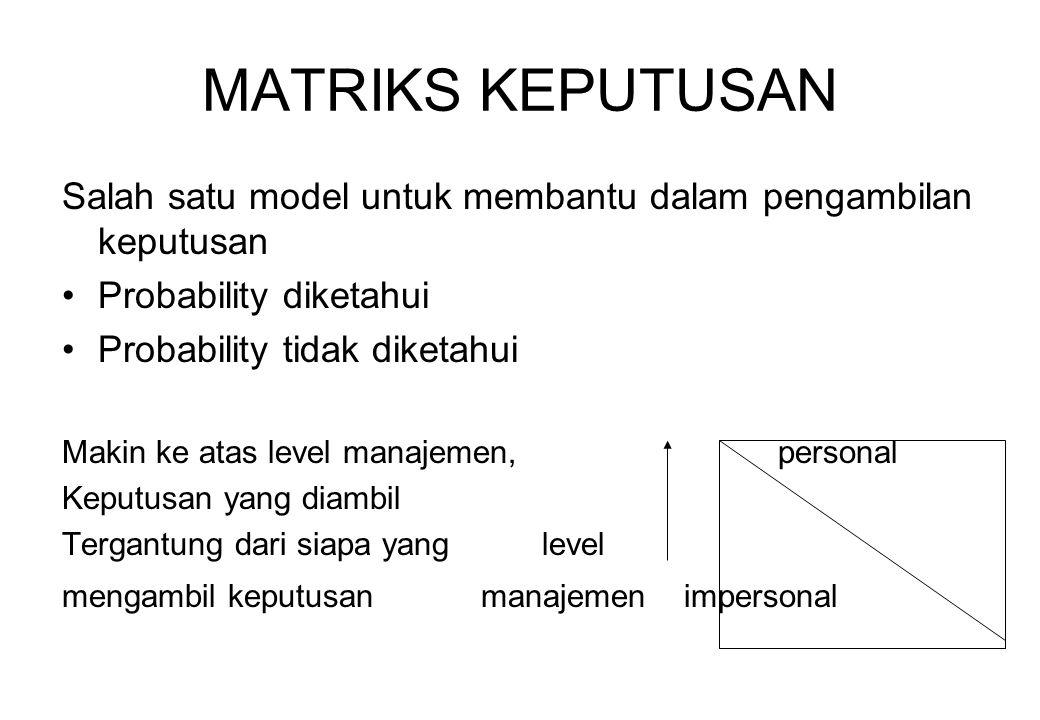 MATRIKS KEPUTUSAN Salah satu model untuk membantu dalam pengambilan keputusan. Probability diketahui.