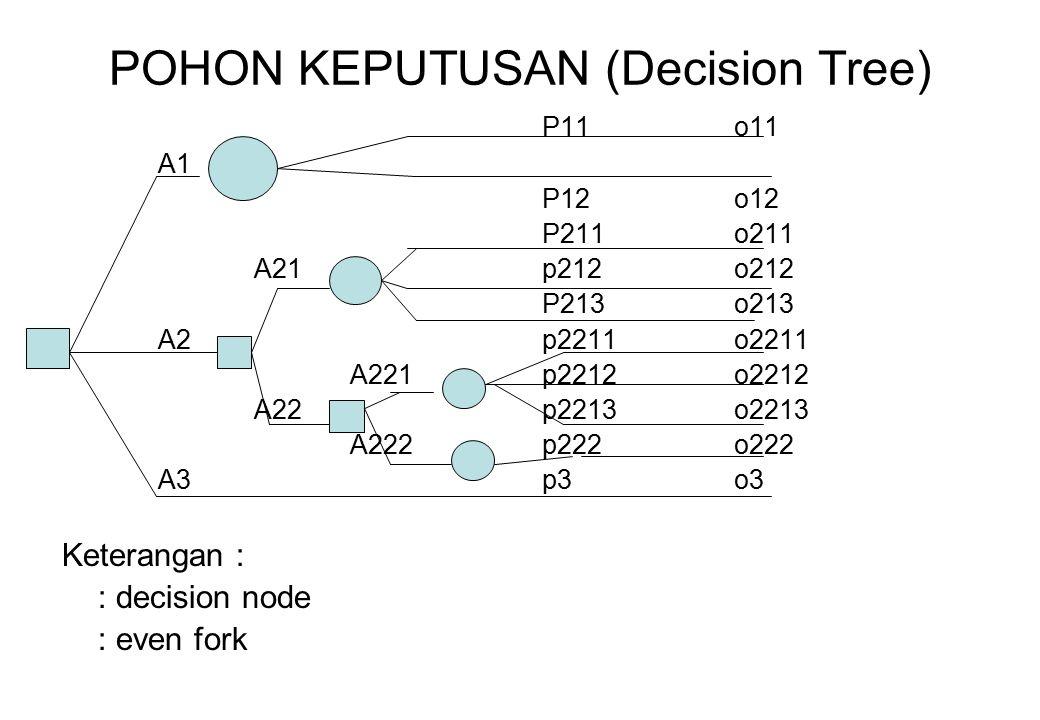 POHON KEPUTUSAN (Decision Tree)