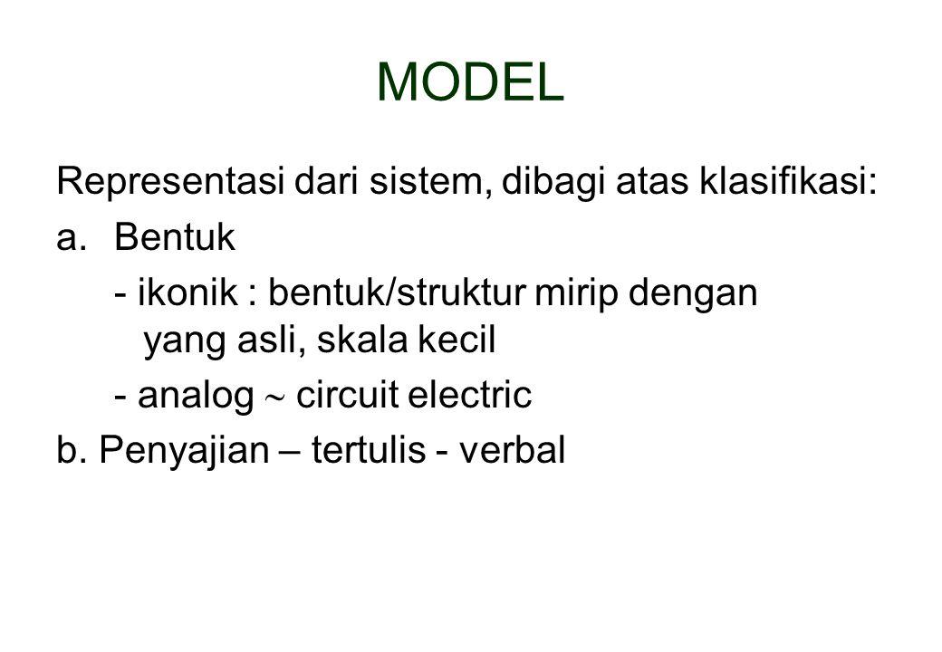 MODEL Representasi dari sistem, dibagi atas klasifikasi: Bentuk