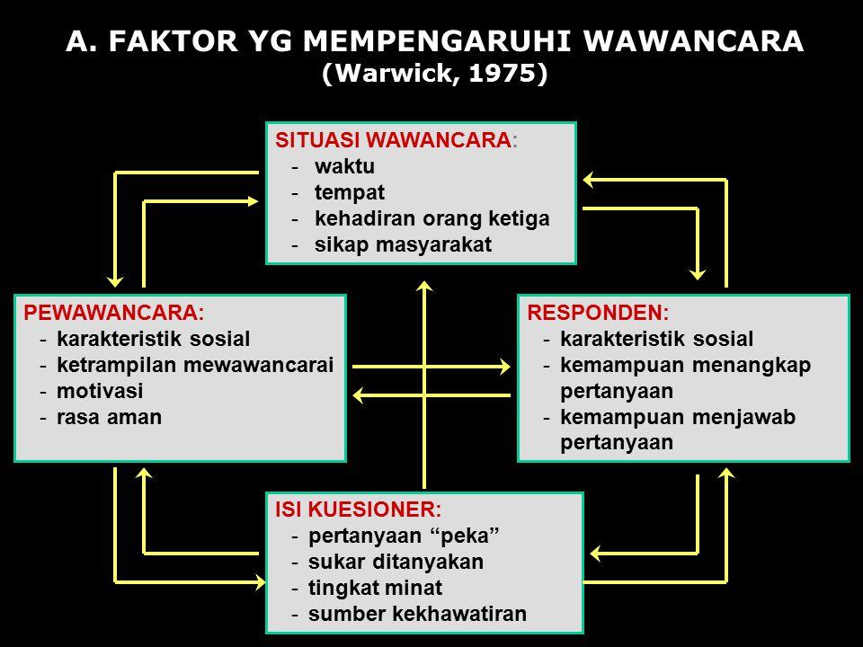 A. FAKTOR YG MEMPENGARUHI WAWANCARA